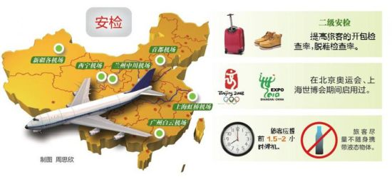 机场安检人士表示,机场安检执行标准升级到二级,曾在北京奥运会、上海世博会期间执行过。而安检升级至二级标准后,将对大多数旅客箱包进行抽检,旅客脱鞋、解腰带检查频率也将提升,主要目标是鞋底较厚的皮鞋或者运动鞋,脱下后鞋子需要再单独进行一次安检。   依照机场相关人士的估算,以往安检速度可能是每10秒安检一人,但现在预计要提高到半分钟甚至1分钟左右。   昨日,武汉天河机场安检工作人员介绍,从今天起,每天早上6时至8时,下午1时至4时,晚上7时至9时为机场安检三个高峰时段,乘机出行的市民,务必提前2小时抵达