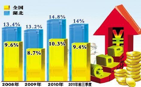 秭归gdp_宜昌GDP继续保持全省第二