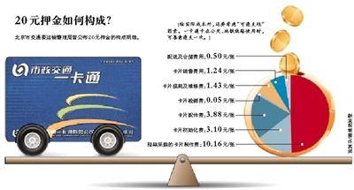 北京一卡通用押金补成本遭质疑