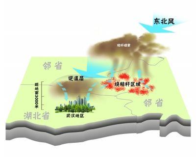 """被吹向武汉上空 如同一个""""锅盖""""不利于烟雾扩散"""