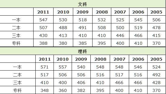 湖北2005-2011年高考录取控制分数线汇总