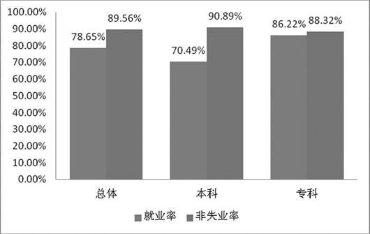 图为:本科和专科高校毕业生就业率及失业率情况