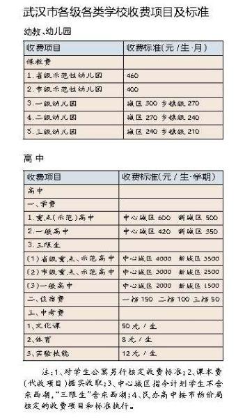 武汉中小学今秋收费标准未变收费幼儿园公办上的里小学老师东海图片
