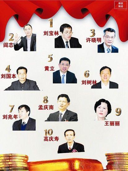 湖北亿万富豪榜单发布,刘宝林资产110亿稳坐首富。