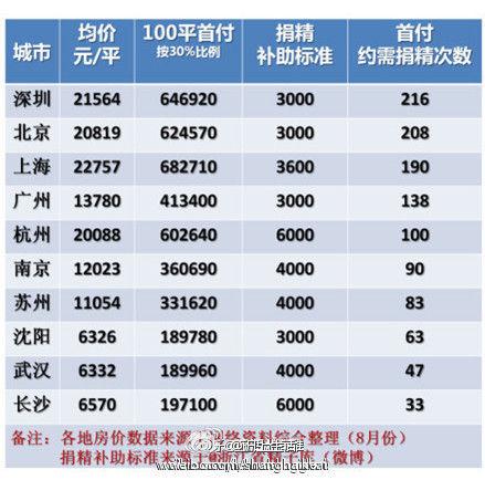 在武汉捐精47次能攒足购房首付