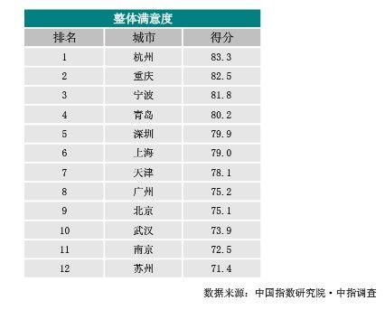 全国12重点城市居住满意度调查:武汉排倒数第三
