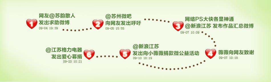 """""""小薇薇梦想PS周游世界""""事件脉络"""