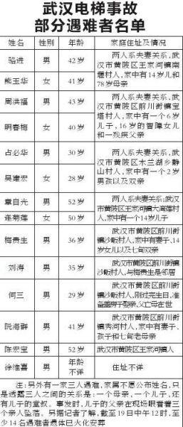遇难者名单