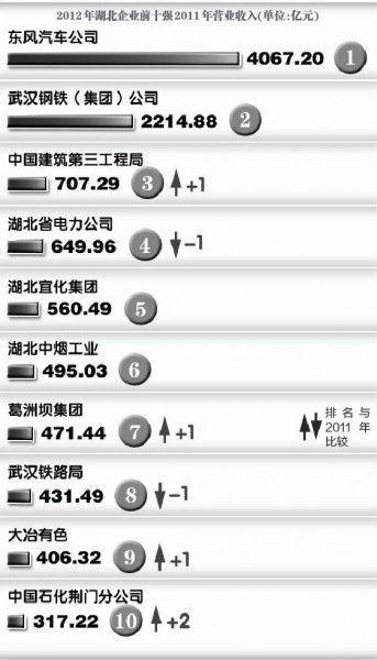 2012湖北企业百强放榜
