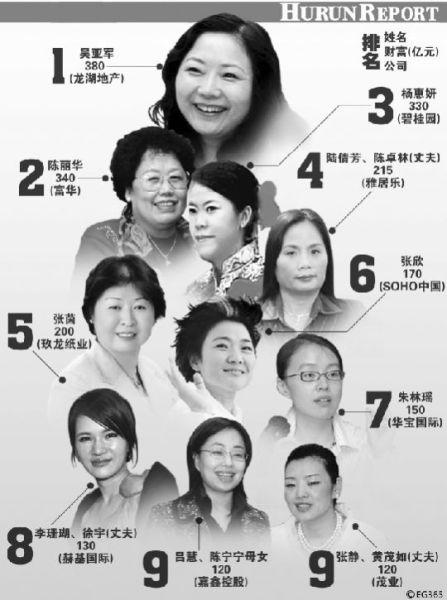 2012胡润女富豪榜出炉吴亚军成中国女首富姐妹相认姐姐是日本人电视剧图片