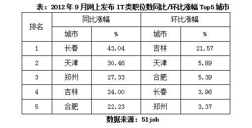 2012年9月网上发布IT类职位数同比/环比涨幅Top5城市