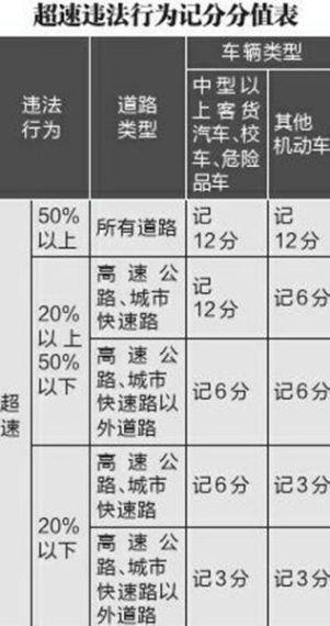 明年驾照科一考试分两部 科二将考试五项