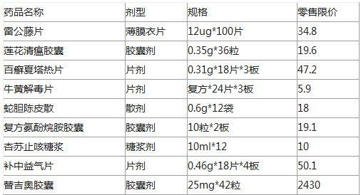 省物价局公布22种药品最高限价(部分)