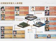 南京军区政委郑卫平是目前最年轻的大军区政委