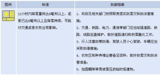 湖北省发布暴雪黄色预警