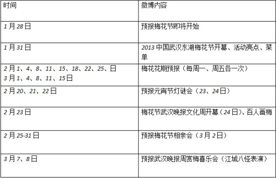 2013武汉东湖梅花节之新浪微博预告内容
