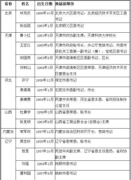 71名新任政府副职简历