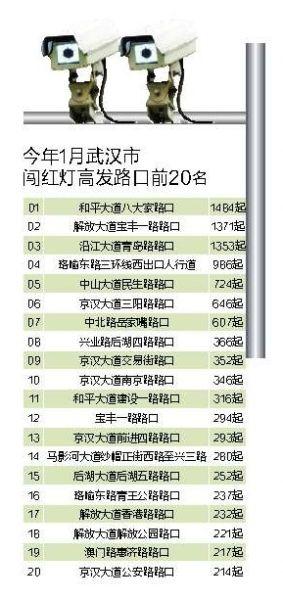 今年1月武汉市闯红灯高发路口前20名