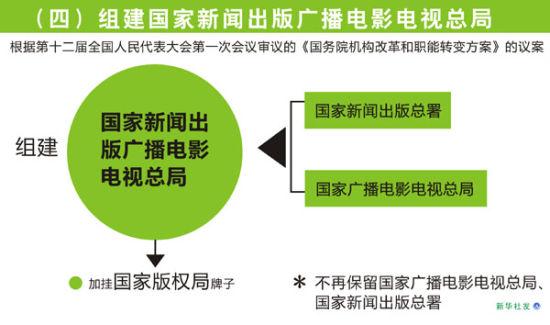 图表:(四)组建国家新闻出版广播电影电视总局 新华社发