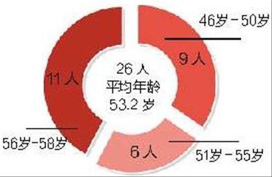 图为:省政府组成部门负责人年龄结构