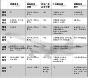 国内外主要廉价航空收费服务一览制图任萍