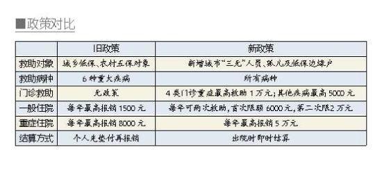武汉困难群众大病救助政策升级
