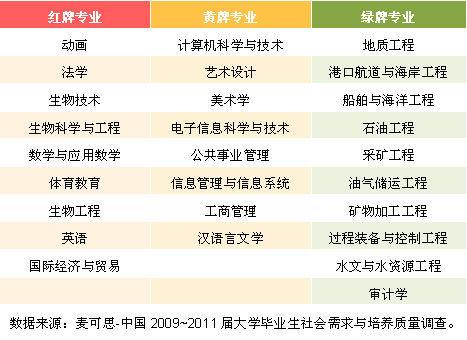 """2012年中国大学毕业生""""红黄绿牌""""本科专业"""