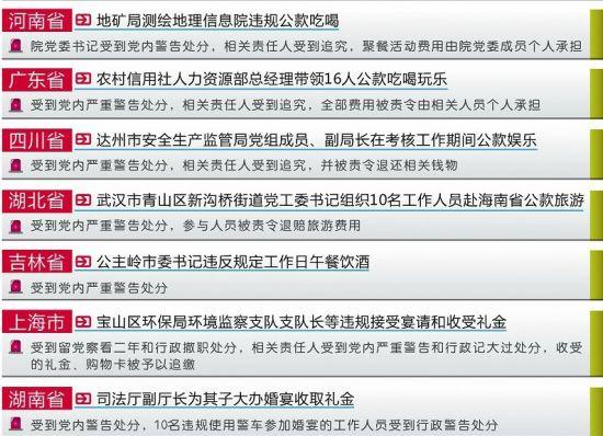 中纪委通报8起顶风违纪案例 武汉公款旅游被警