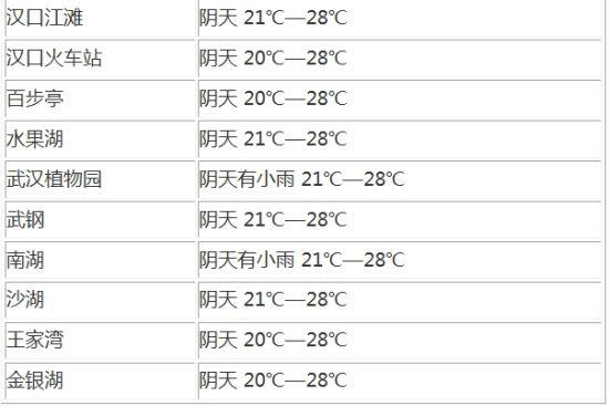 武汉精细化天气预报 预报城区10个地点专属天气