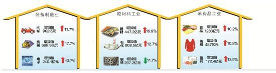 湖北省前8月工业经济价量齐升