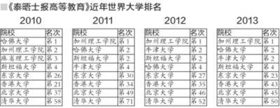 英媒评最新世界大学排行榜:北大清华进入前50名