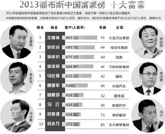 福布斯2013中国富豪榜出炉 湖北阎志排名97位
