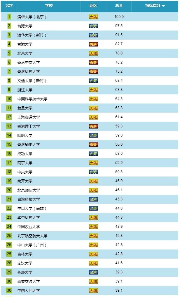 2013两岸四地百强大学(一)