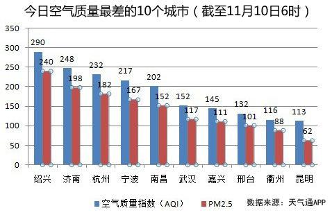 10日空气质量最差十城武汉排第六
