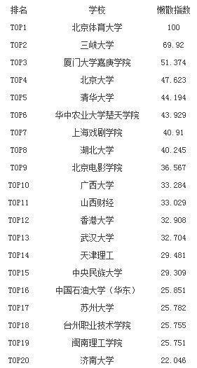 中国最懒高校排行:湖北三高校上榜 三峡大学排第2