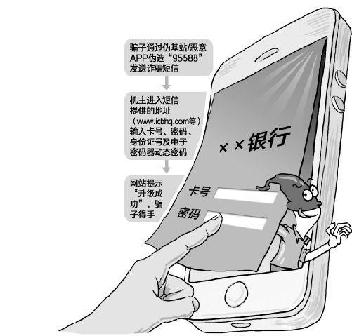 骗子借用银行号码发诈骗短信 将用户账户洗劫