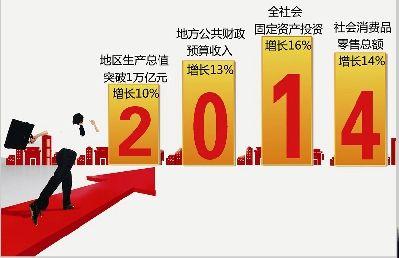 图为:2014经济社会发展主要预期目标