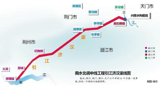 图为:南水北调中线工程引江济汉渠线图 备注:荆州、荆门、潜江、天门4个市的11个乡镇一线串珠,形成一个新的小城镇集群。制图:徐云