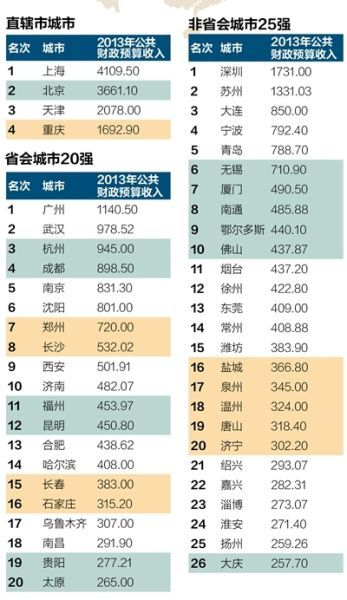 2013年中国城市财力50强榜单。