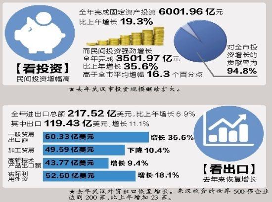 统计显示,武汉民间投资强劲增长。