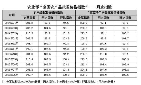 农业部公布 全国农产品批发价格指数 报告_新