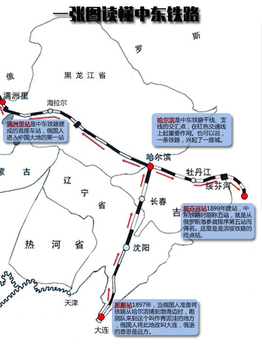一张图读懂中东铁路