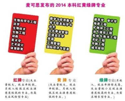 2014本科红黄绿牌专业