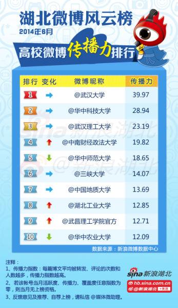 2014年6月#湖北高校微博风云榜#高校榜单(传播力)