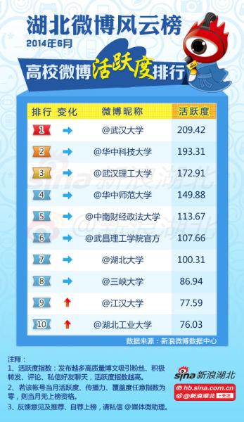 2014年6月#湖北高校微博风云榜#高校榜单(活跃度)