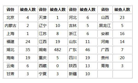 表:十八届三中全会以来各地被实名通报查处地方官员数据(截至2014年7月29日)
