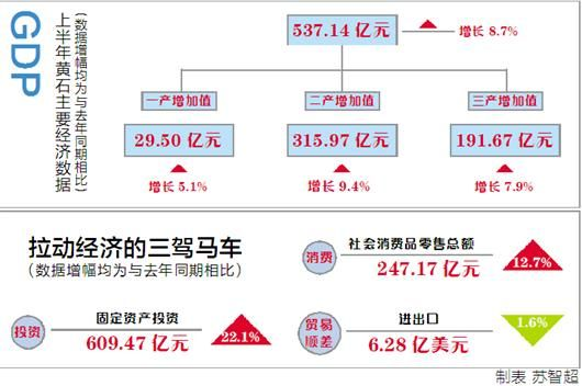 黄石gdp_黄石经济加速恢复,上半年GDP:664.68亿元
