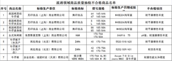 北京市工商局流通领域服装类商品质量抽检结果公示(2014年8月5日)