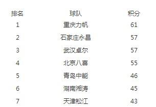2014中甲积分榜:重庆力帆石家庄永昌冲超成功