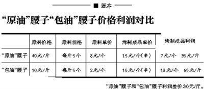 """摊主揭内幕:价格仅""""原油""""腰子四分之一"""